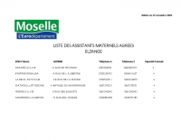 LISTE DES ASSISTANTS MATERNELS AGREES 2020